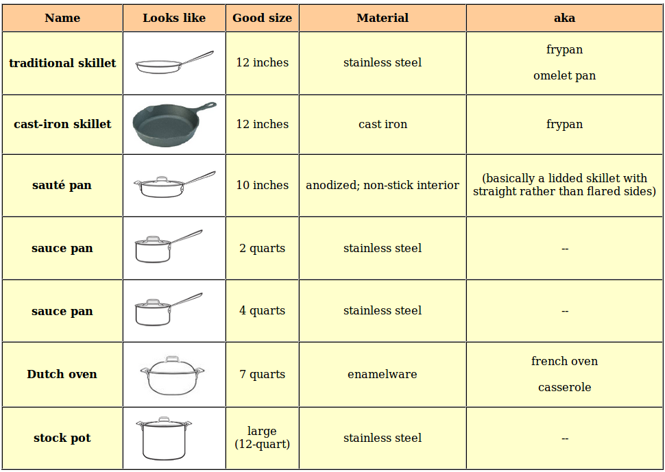 cookware_pieces